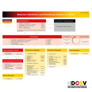 Verbandsstruktur des DCSV