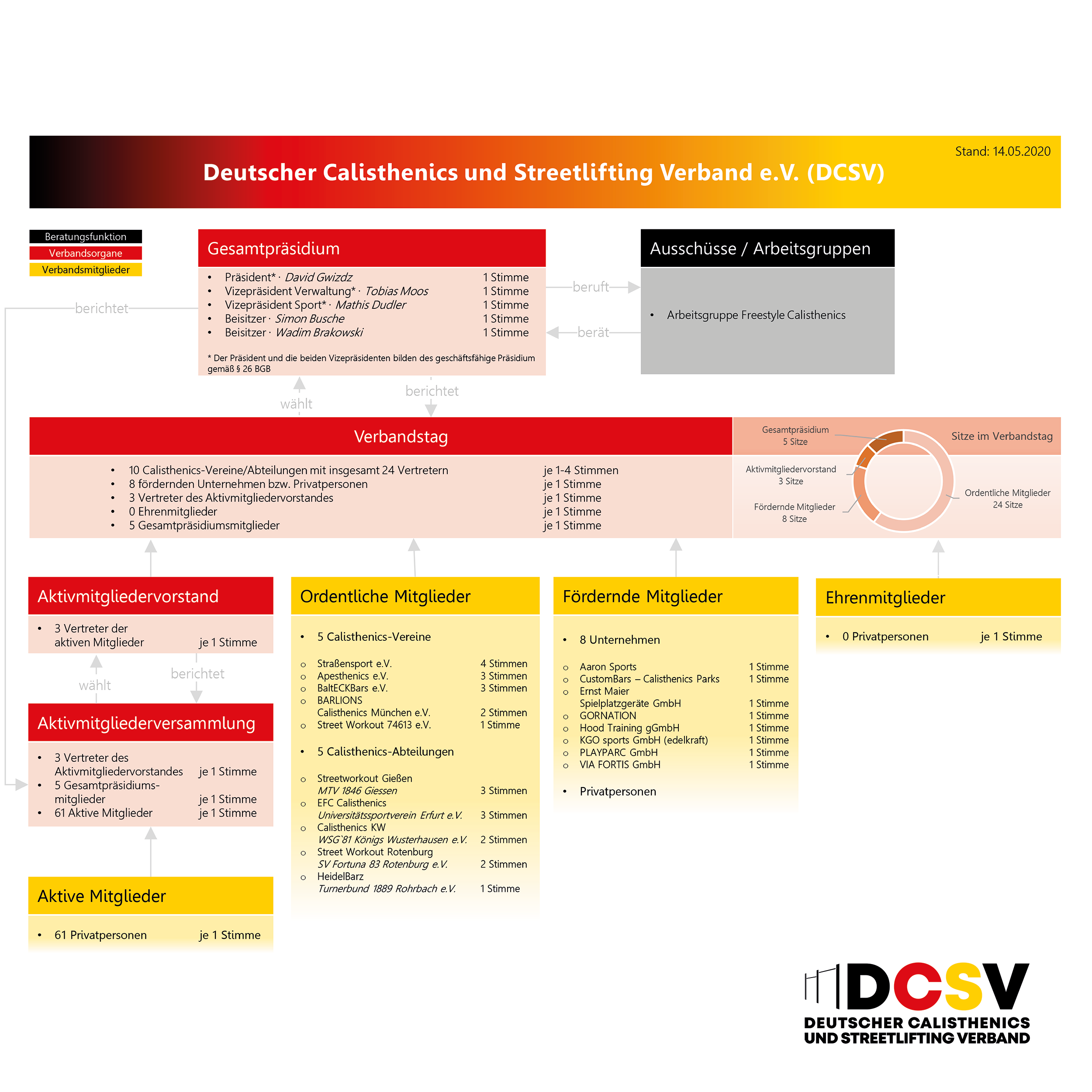 Read more about the article Verbandsstruktur des DCSV